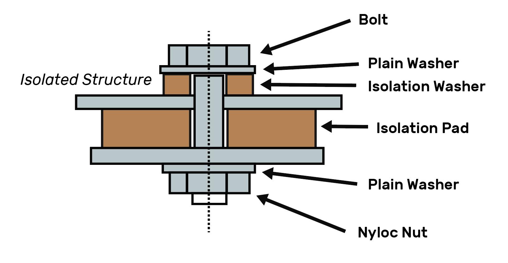 Armacork Diagram